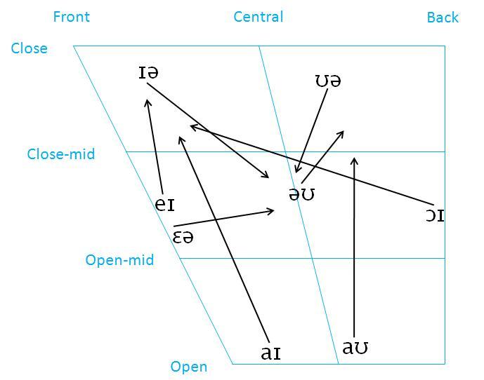 Phonetics language studies 1 ikk linkping university diphthongs of rp ccuart Image collections
