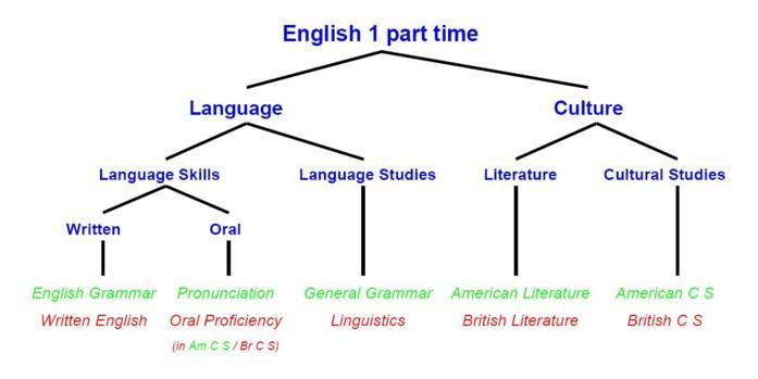 English 1 Part Time  English  Ikk  Link U00f6ping University