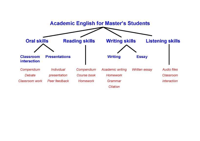 academic english for master 39 s students english ikk. Black Bedroom Furniture Sets. Home Design Ideas