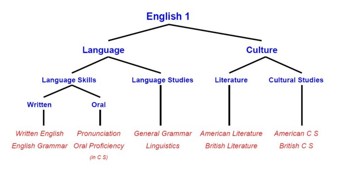 english 1 full time spring term english ikk link ping