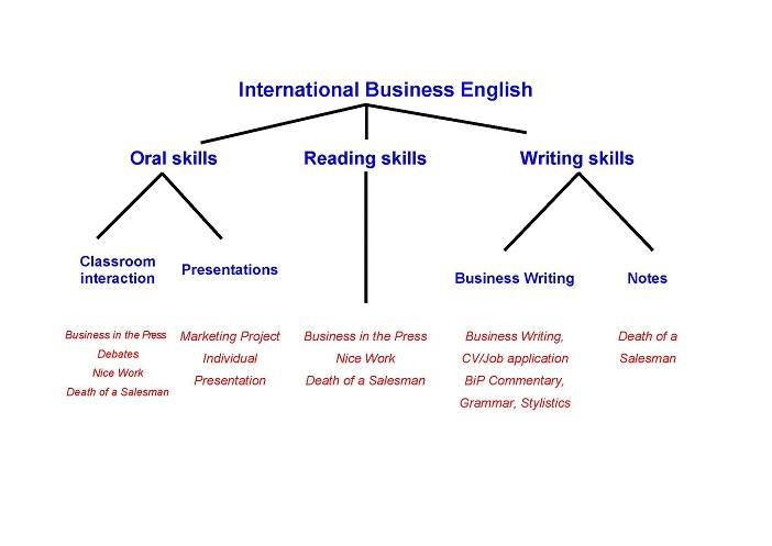 ibe english ikk linköping universityBusiness Writing Diagram #10